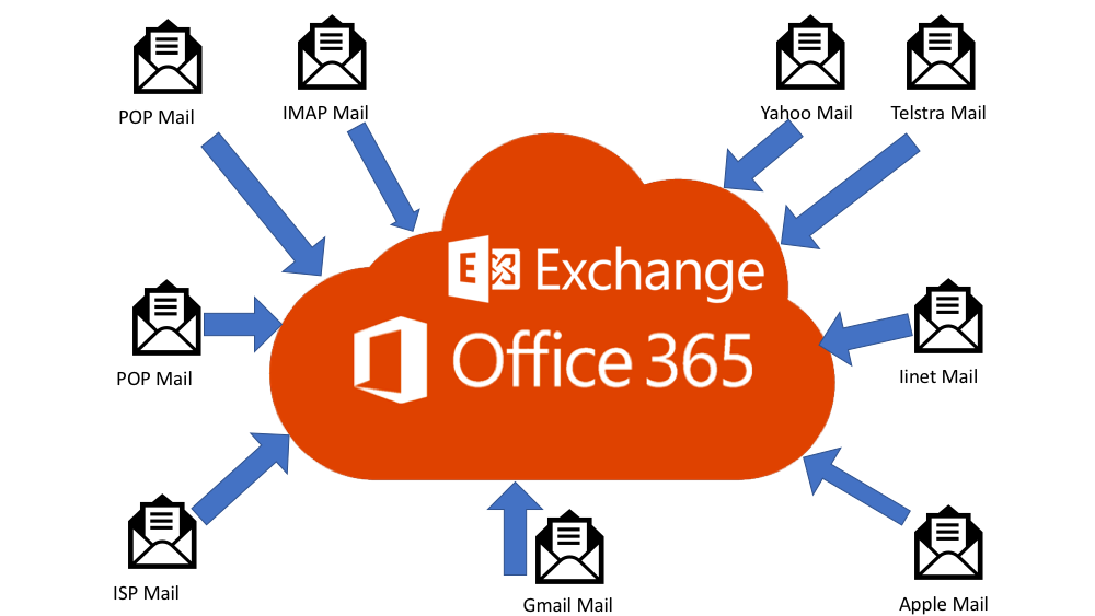 Office 365 con Sevilla Systems